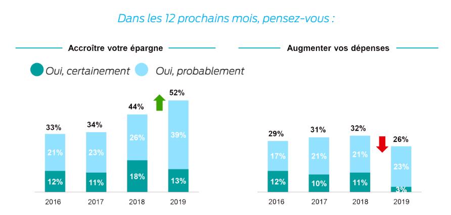 Baromètre 2019 Crédit Moderne - intentions dépenses et épargnes