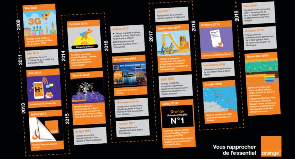 Evolution des actions d'Orange aux Antilles-Guyane