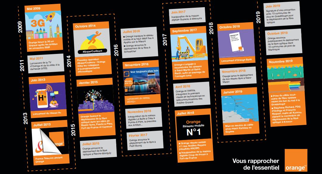 Orange, une décennie en actions aux Antilles-Guyane