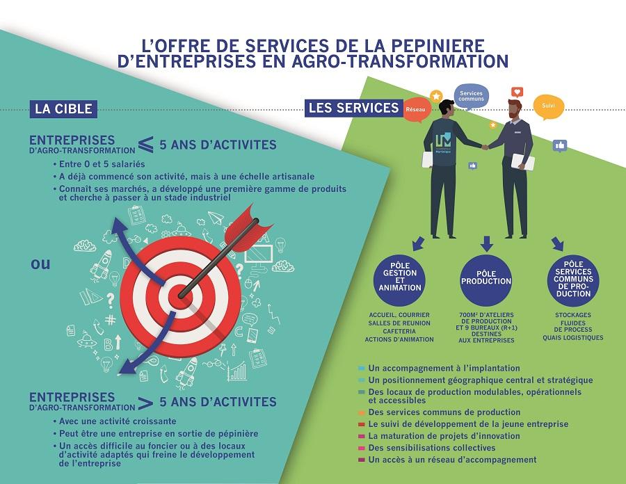 Description pépinière d'entreprises innovantes de l'agro-transformation - Technopole CACEM Martinique